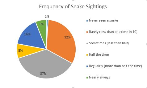 snakesightings